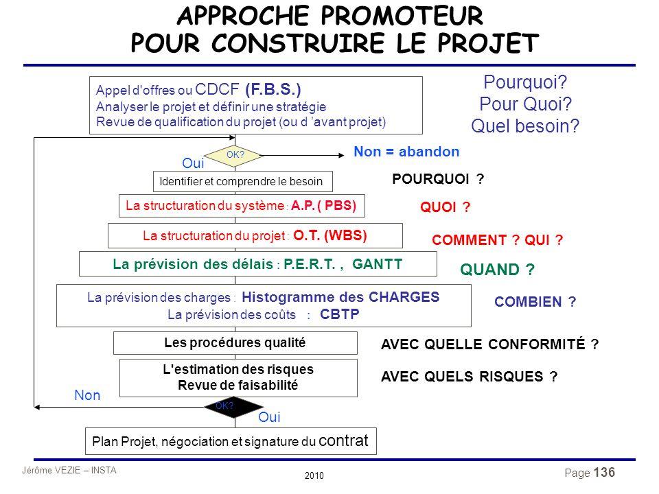 Jérôme VEZIE – INSTA 2010 Page 136 APPROCHE PROMOTEUR POUR CONSTRUIRE LE PROJET Appel d'offres ou CDCF (F.B.S.) Analyser le projet et définir une stra