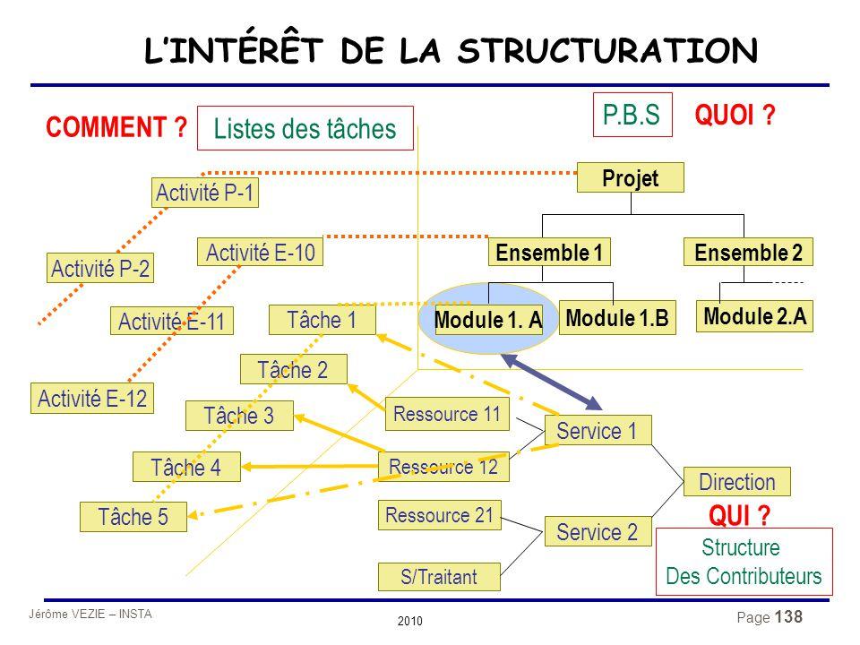 Jérôme VEZIE – INSTA 2010 Page 138 L'INTÉRÊT DE LA STRUCTURATION Projet Ensemble 1Ensemble 2 Module 1. A Module 2.A Tâche 1 Module 1.B QUOI ? P.B.S CO