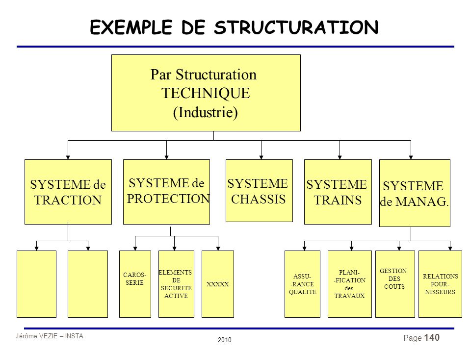 Jérôme VEZIE – INSTA 2010 Page 140 EXEMPLE DE STRUCTURATION Par Structuration TECHNIQUE (Industrie) SYSTEME de PROTECTION SYSTEME de TRACTION SYSTEME