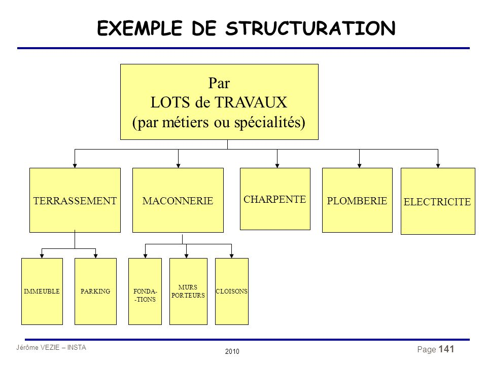 Jérôme VEZIE – INSTA 2010 Page 141 EXEMPLE DE STRUCTURATION Par LOTS de TRAVAUX (par métiers ou spécialités) MACONNERIETERRASSEMENTPLOMBERIE MURS PORT