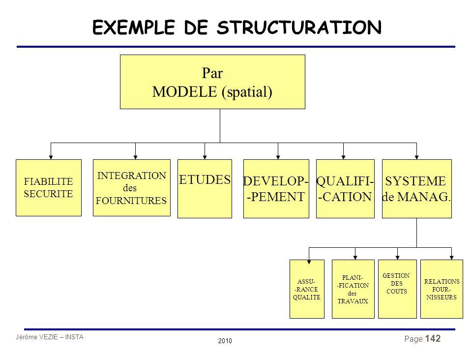 Jérôme VEZIE – INSTA 2010 Page 142 EXEMPLE DE STRUCTURATION Par MODELE (spatial) INTEGRATION des FOURNITURES FIABILITE SECURITE ASSU- -RANCE QUALITE P