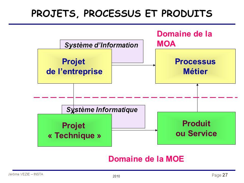 Jérôme VEZIE – INSTA 2010 Page 27 Projet de l'entreprise Produit ou Service Projet « Technique » Processus Métier Système d'Information Système Inform