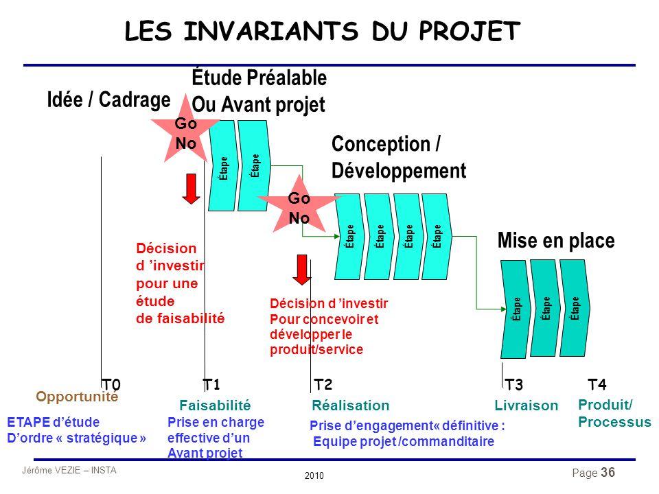 Jérôme VEZIE – INSTA 2010 Page 36 Produit/ Processus LES INVARIANTS DU PROJET Prise d'engagement« définitive : Equipe projet /commanditaire Étude Préa