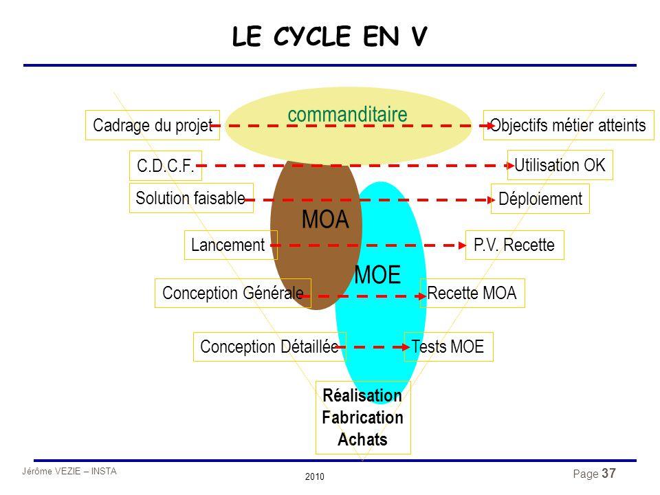 Jérôme VEZIE – INSTA 2010 Page 37 LE CYCLE EN V Réalisation Fabrication Achats Recette MOA Tests MOEConception Détaillée Conception Générale Lancement