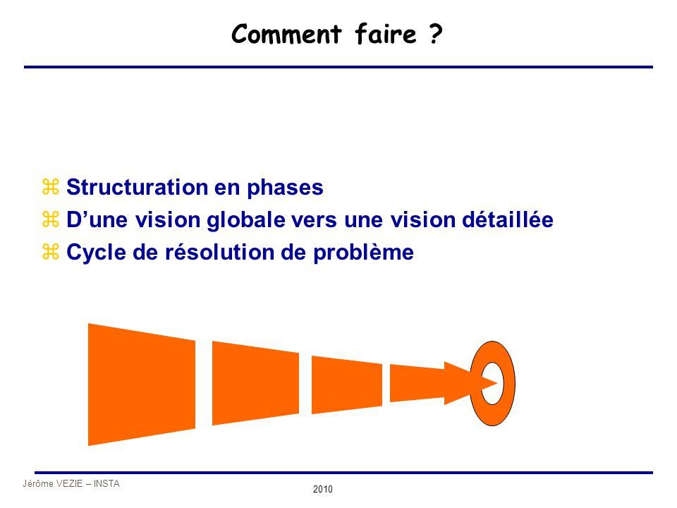 Jérôme VEZIE – INSTA 2010 Comment faire ? zStructuration en phases zD'une vision globale vers une vision détaillée zCycle de résolution de problème