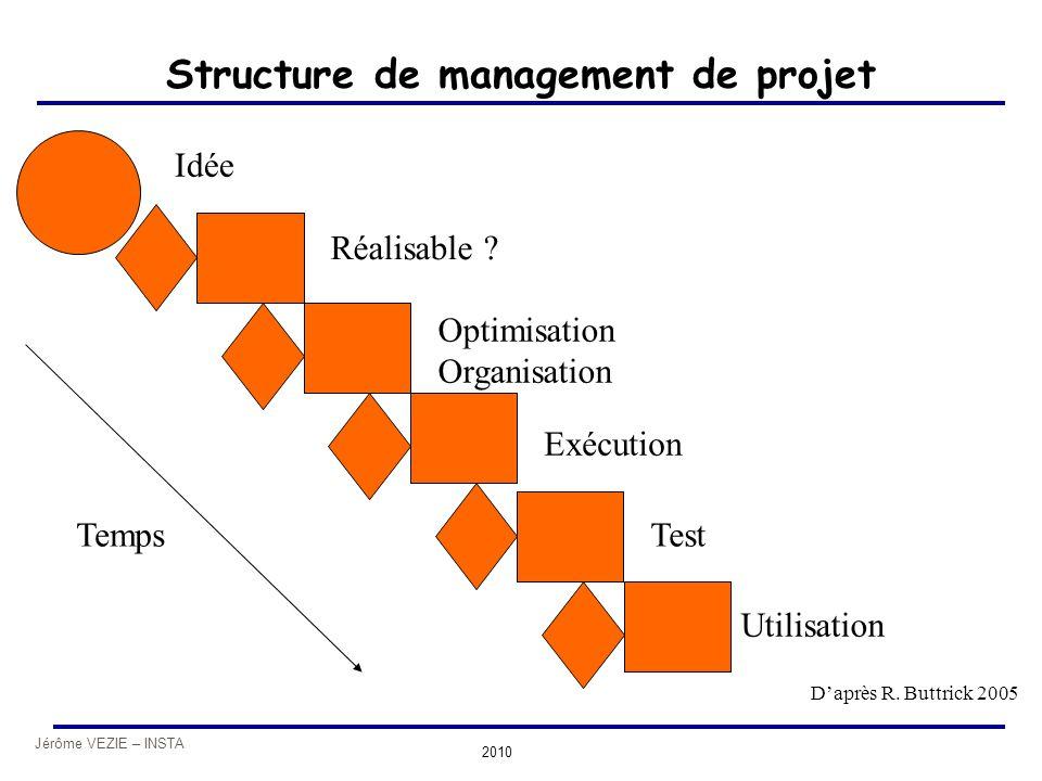 Jérôme VEZIE – INSTA 2010 Structure de management de projet Idée Réalisable ? Optimisation Organisation Exécution Test Utilisation Temps D'après R. Bu