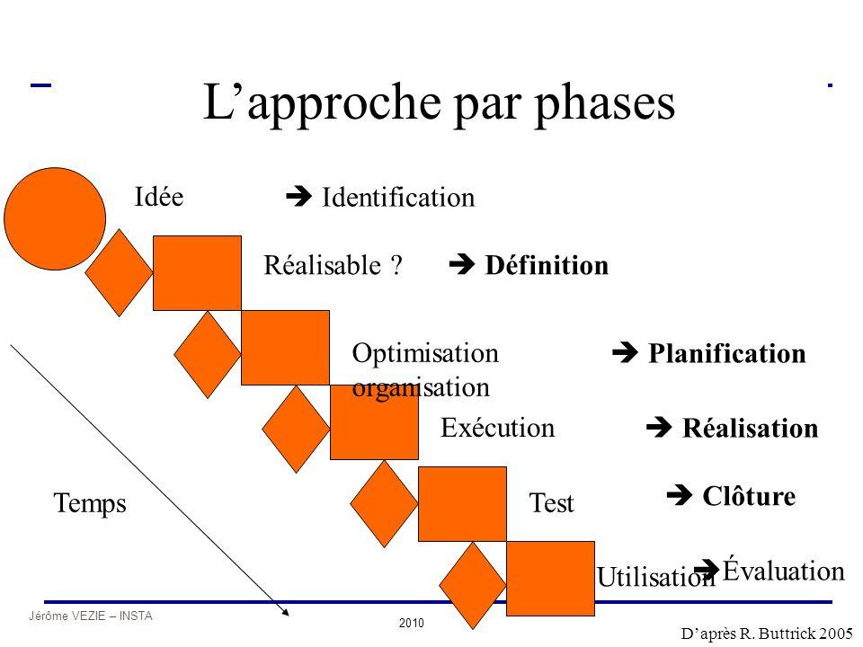 Jérôme VEZIE – INSTA 2010 Structure de management de projet  Évaluation Idée Réalisable ? Optimisation organisation Exécution Test Utilisation Temps