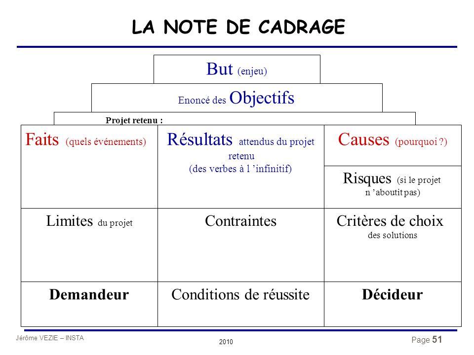Jérôme VEZIE – INSTA 2010 Page 51 Enoncé des Objectifs Faits (quels événements) Résultats attendus du projet retenu (des verbes à l 'infinitif) Causes