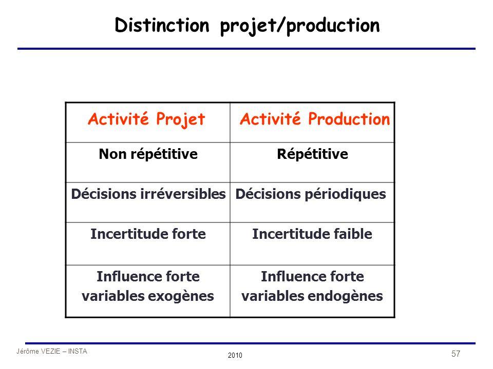 Jérôme VEZIE – INSTA 2010 57 Distinction projet/production Non répétitiveRépétitive Décisions irréversiblesDécisions périodiques Incertitude forteInce