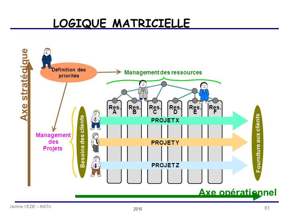 Jérôme VEZIE – INSTA 2010 61 Axe opérationnel Axe stratégique Res. A B C D E F Management des ressources Management des Projets PROJET X PROJET Y PROJ