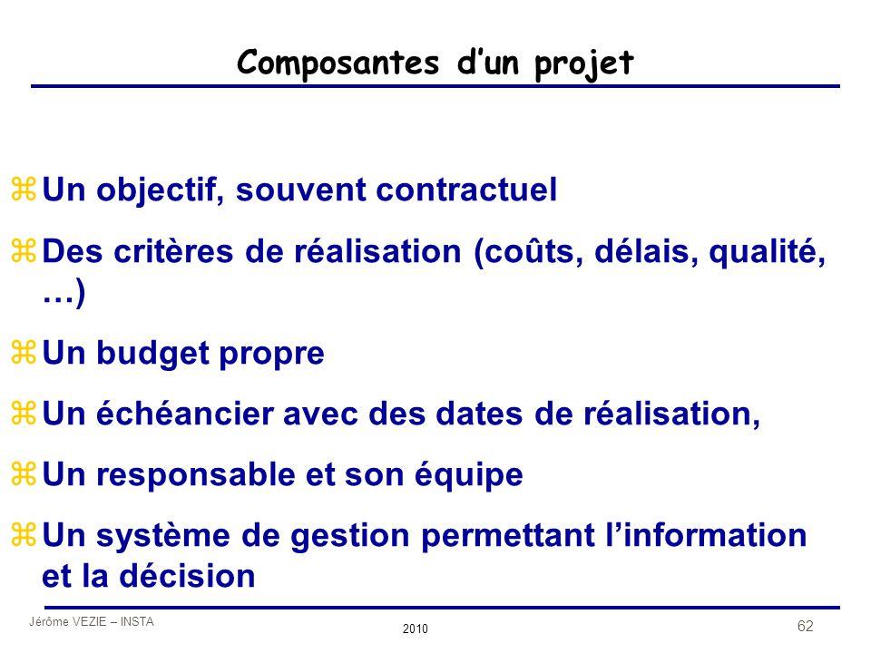 Jérôme VEZIE – INSTA 2010 62 Composantes d'un projet zUn objectif, souvent contractuel zDes critères de réalisation (coûts, délais, qualité, …) zUn bu