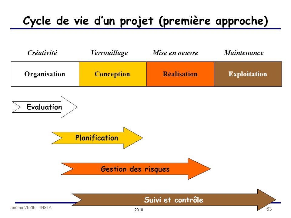 Jérôme VEZIE – INSTA 2010 63 Cycle de vie d'un projet (première approche) OrganisationConceptionRéalisationExploitation CréativitéVerrouillageMise en