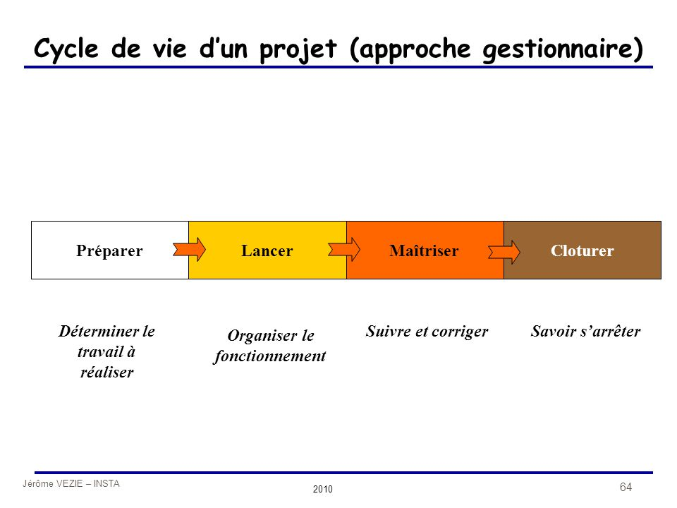 Jérôme VEZIE – INSTA 2010 64 Cycle de vie d'un projet (approche gestionnaire) Préparer Déterminer le travail à réaliser Lancer Organiser le fonctionne
