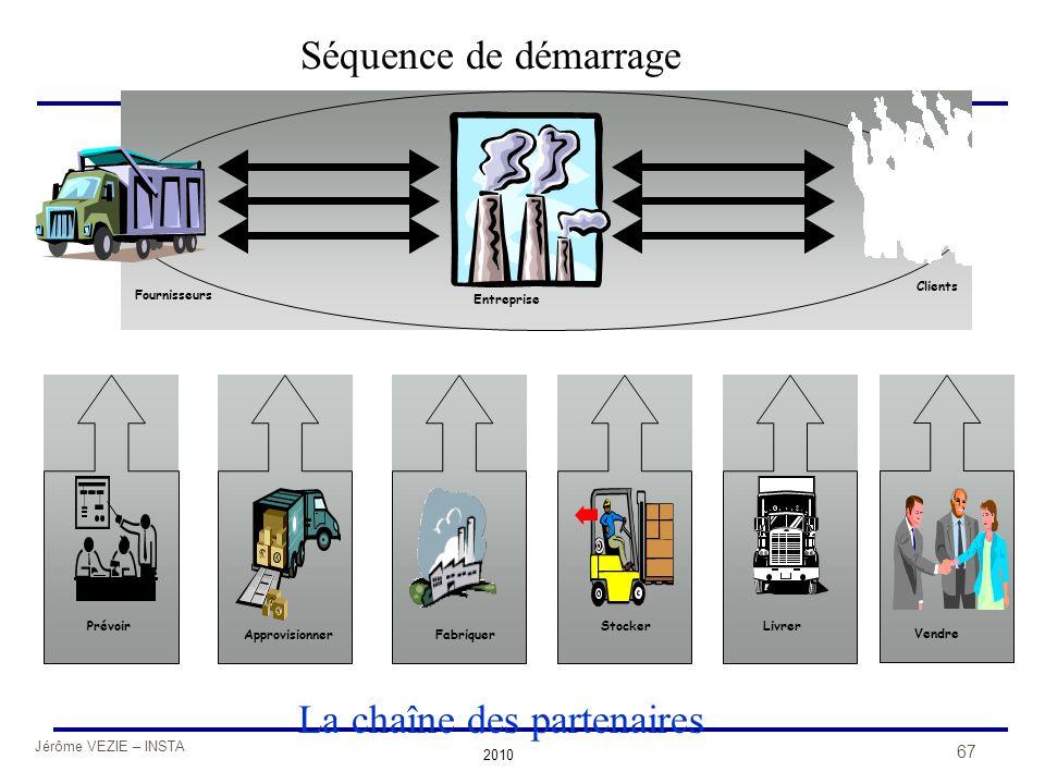 Jérôme VEZIE – INSTA 2010 67 ApprovisionnerFabriquer Stocker Livrer Vendre Prévoir Fournisseurs Entreprise Clients La chaîne des partenaires Séquence