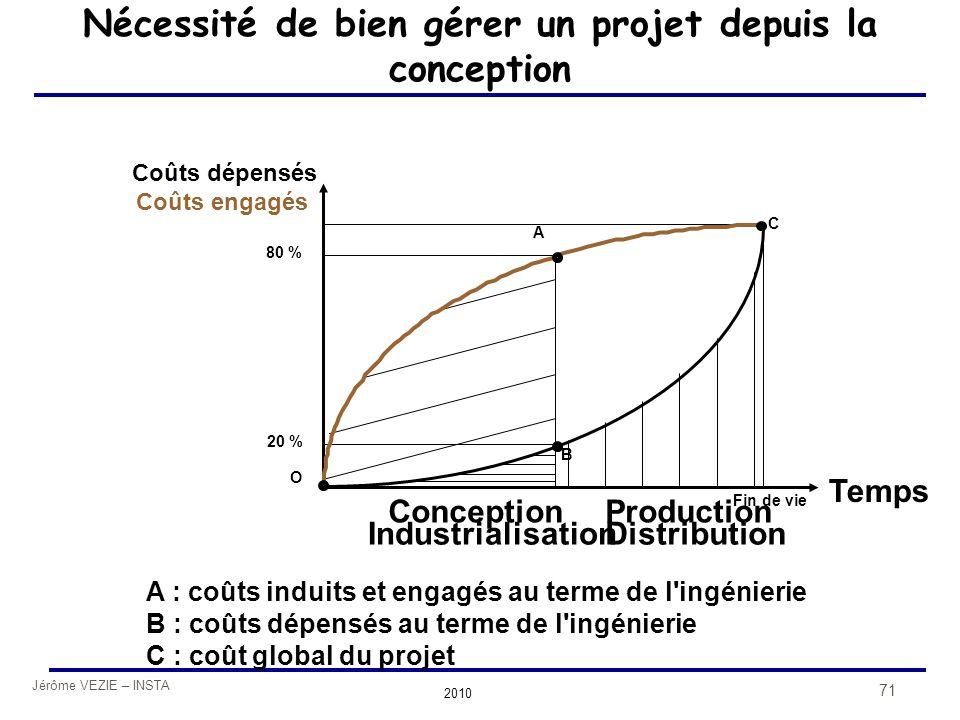 Jérôme VEZIE – INSTA 2010 71 Nécessité de bien gérer un projet depuis la conception Coûts dépensés Temps Conception Industrialisation Production Distr