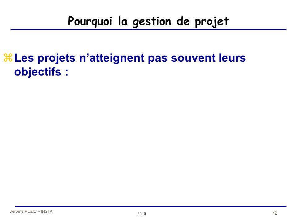 Jérôme VEZIE – INSTA 2010 72 Pourquoi la gestion de projet zLes projets n'atteignent pas souvent leurs objectifs :