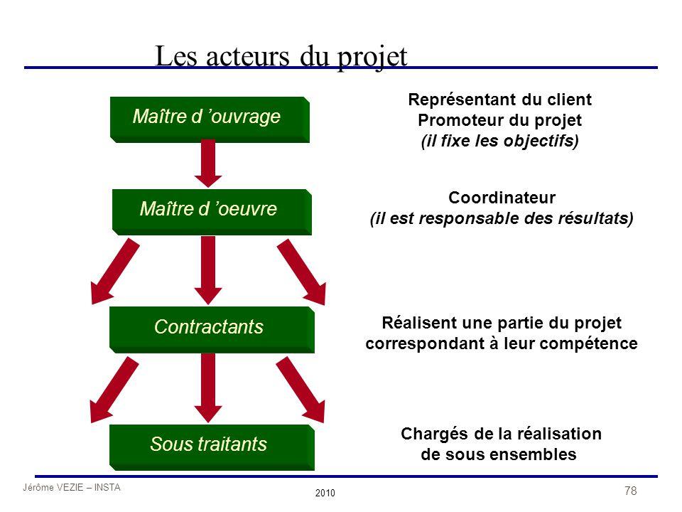 Jérôme VEZIE – INSTA 2010 78 Les acteurs du projet Maître d 'ouvrage Maître d 'oeuvre Sous traitants Contractants Représentant du client Promoteur du