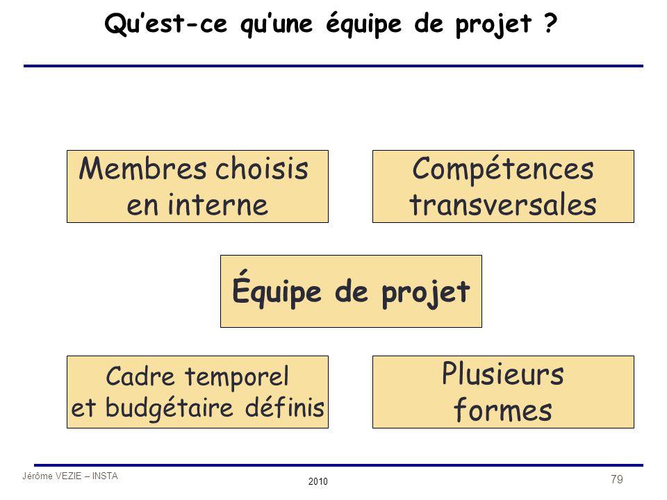 Jérôme VEZIE – INSTA 2010 79 Qu'est-ce qu'une équipe de projet ? Équipe de projet Membres choisis en interne Cadre temporel et budgétaire définis Plus