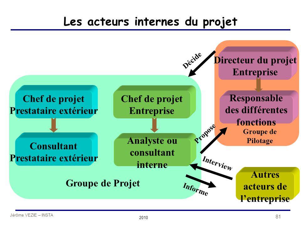 Jérôme VEZIE – INSTA 2010 81 Les acteurs internes du projet Chef de projet Prestataire extérieur Consultant Prestataire extérieur Chef de projet Entre