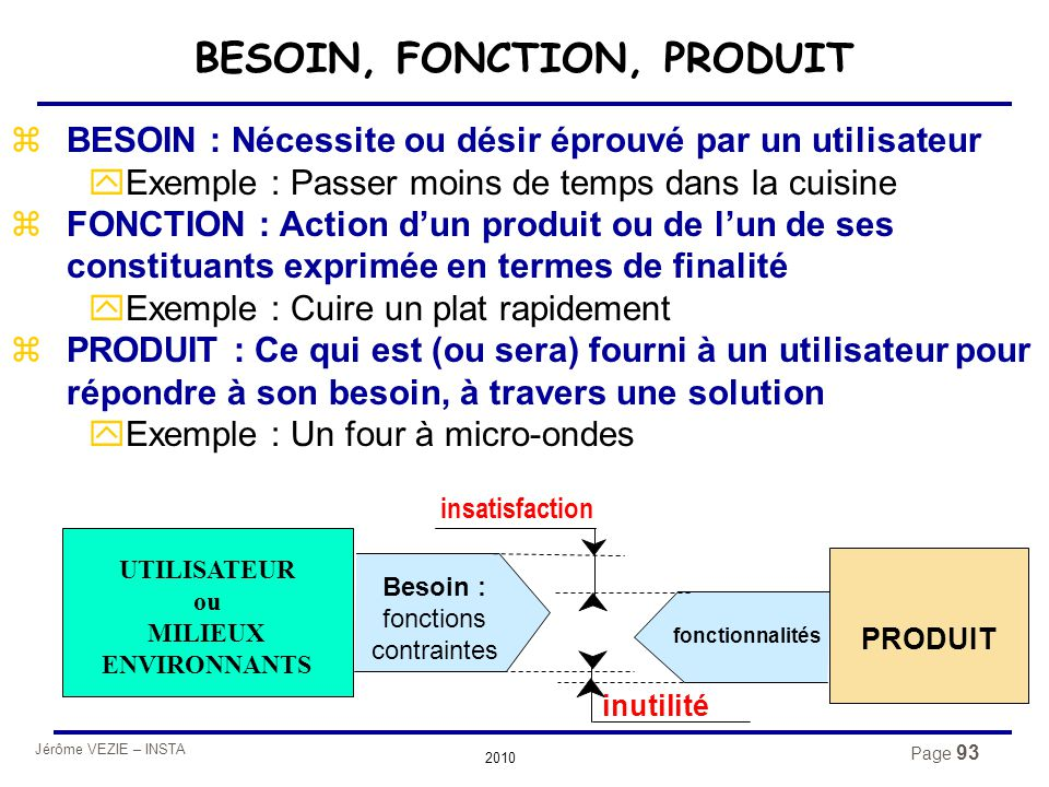 Jérôme VEZIE – INSTA 2010 Page 93 BESOIN, FONCTION, PRODUIT zBESOIN : Nécessite ou désir éprouvé par un utilisateur yExemple : Passer moins de temps d