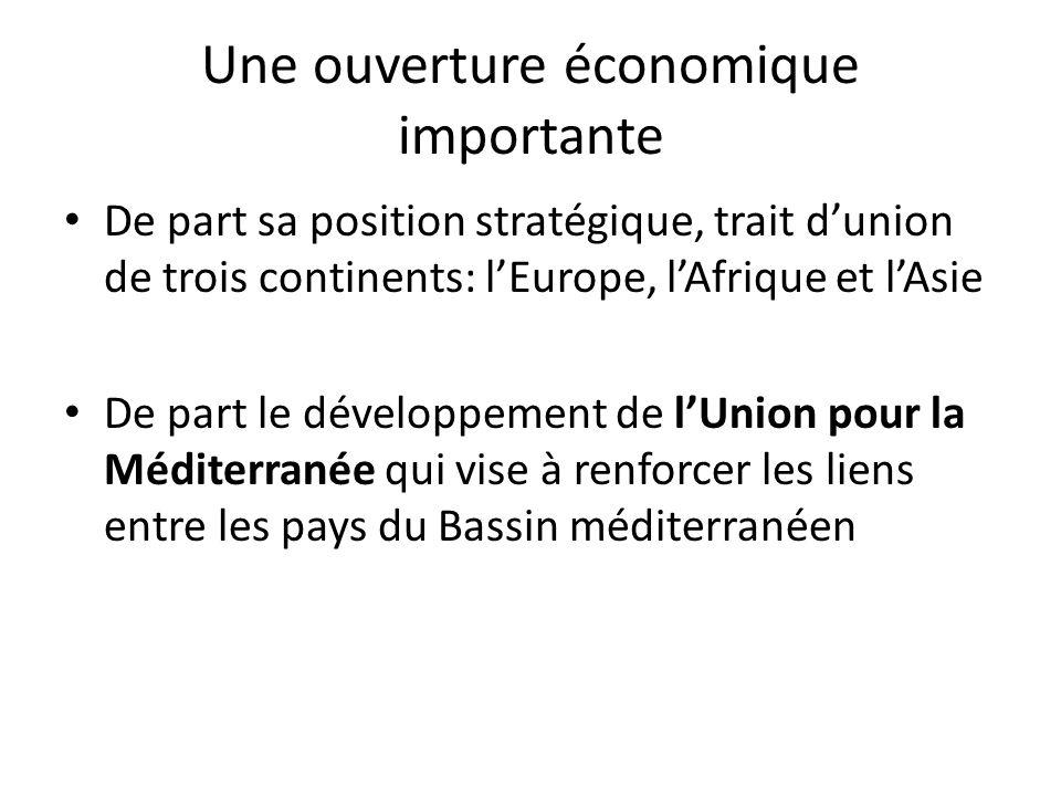 Une ouverture économique importante • De part sa position stratégique, trait d'union de trois continents: l'Europe, l'Afrique et l'Asie • De part le développement de l'Union pour la Méditerranée qui vise à renforcer les liens entre les pays du Bassin méditerranéen