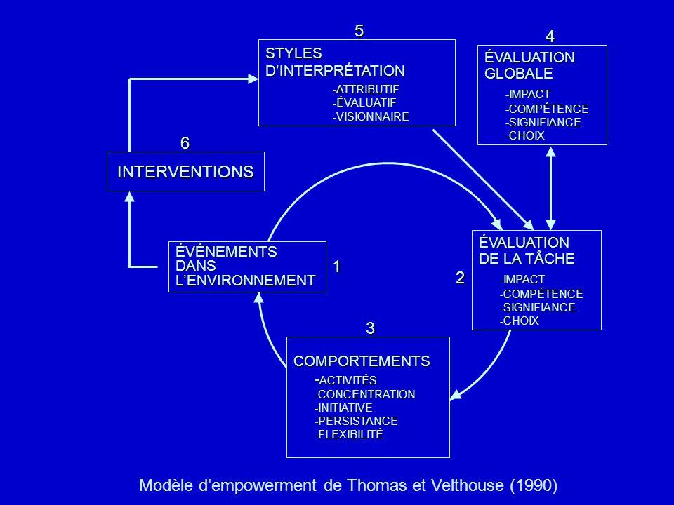 construit situationnel (environnemental) vs construit psychologique