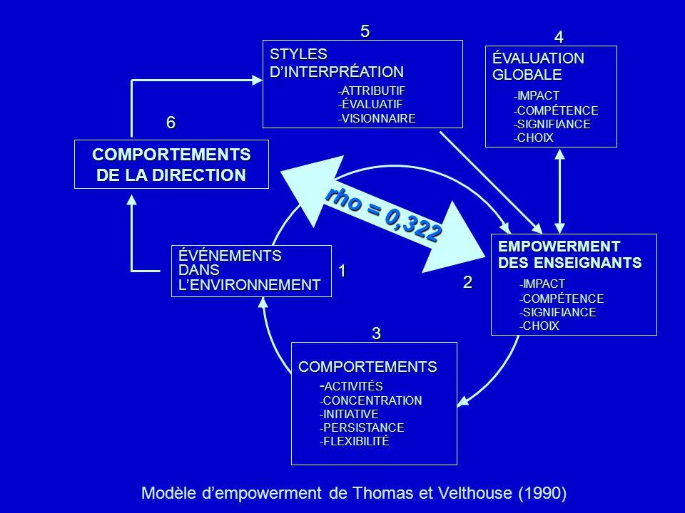 n n Dans cette relation, la variable leadership apparaît comme unidimensionnelle. Les quatre dimensions: communiquer, encourager, déléguer et répondre