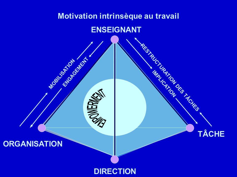 SITUATION DE TRAVAIL ENSEIGNANT DIRECTION TÂCHE ORGANISATION