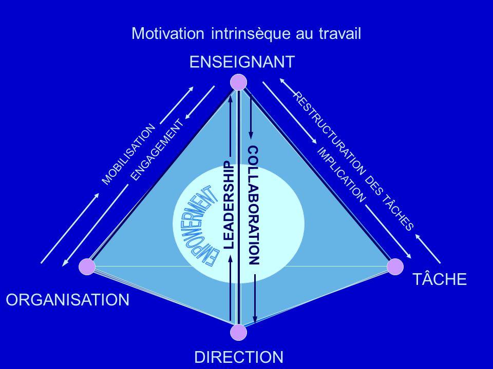 Motivation intrinsèque au travail ENSEIGNANT DIRECTION TÂCHE ORGANISATION ENGAGEMENT MOBILISATION IMPLICATION RESTRUCTURATION DES TÂCHES