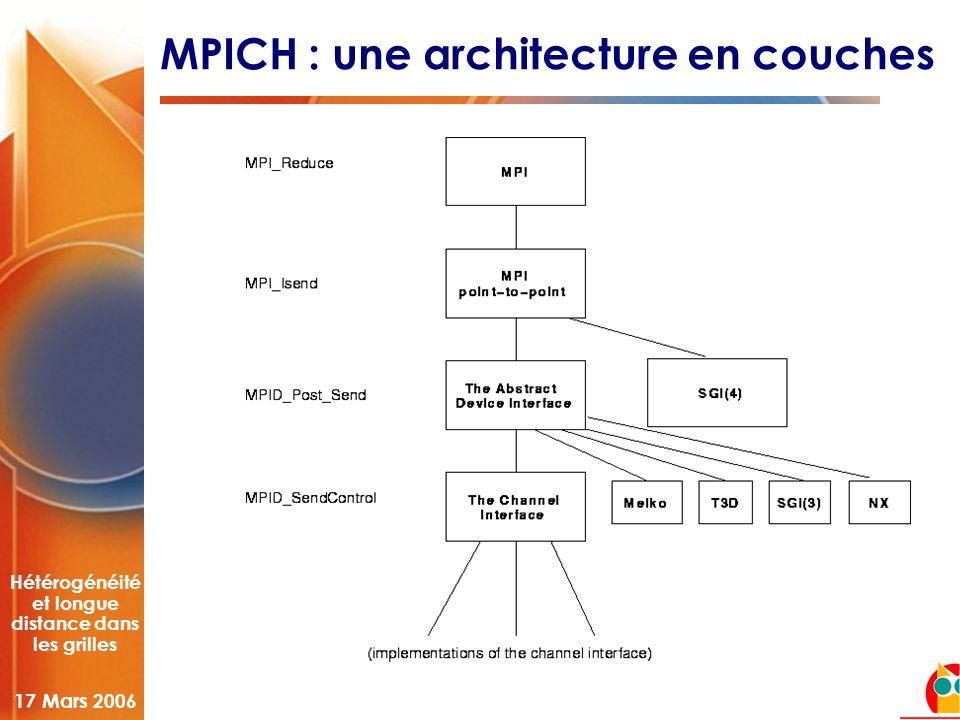 Hétérogénéité et longue distance dans les grilles 17 Mars 2006 MPICH : une architecture en couches