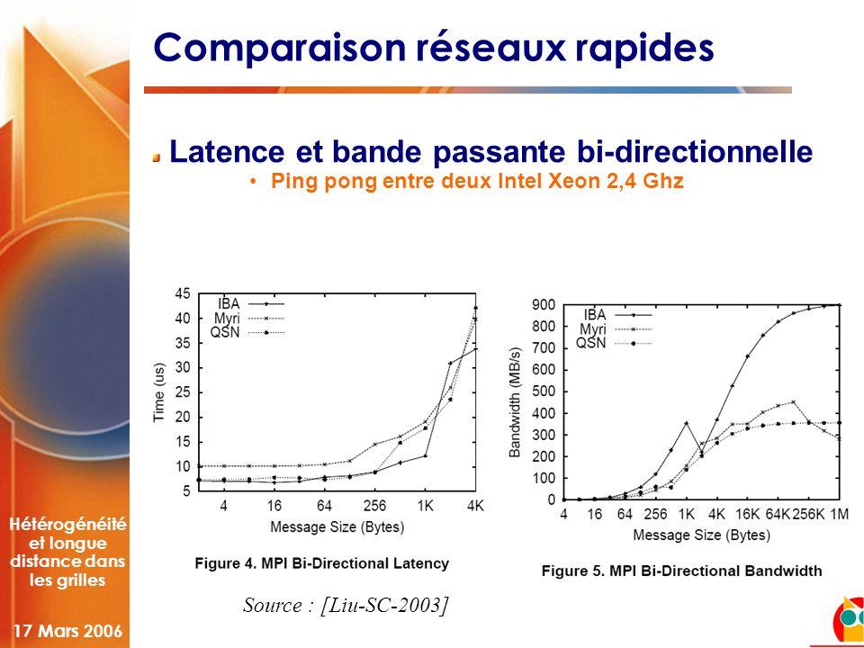 Hétérogénéité et longue distance dans les grilles 17 Mars 2006 Comparaison réseaux rapides Latence et bande passante bi-directionnelle •Ping pong entre deux Intel Xeon 2,4 Ghz Source : [Liu-SC-2003]