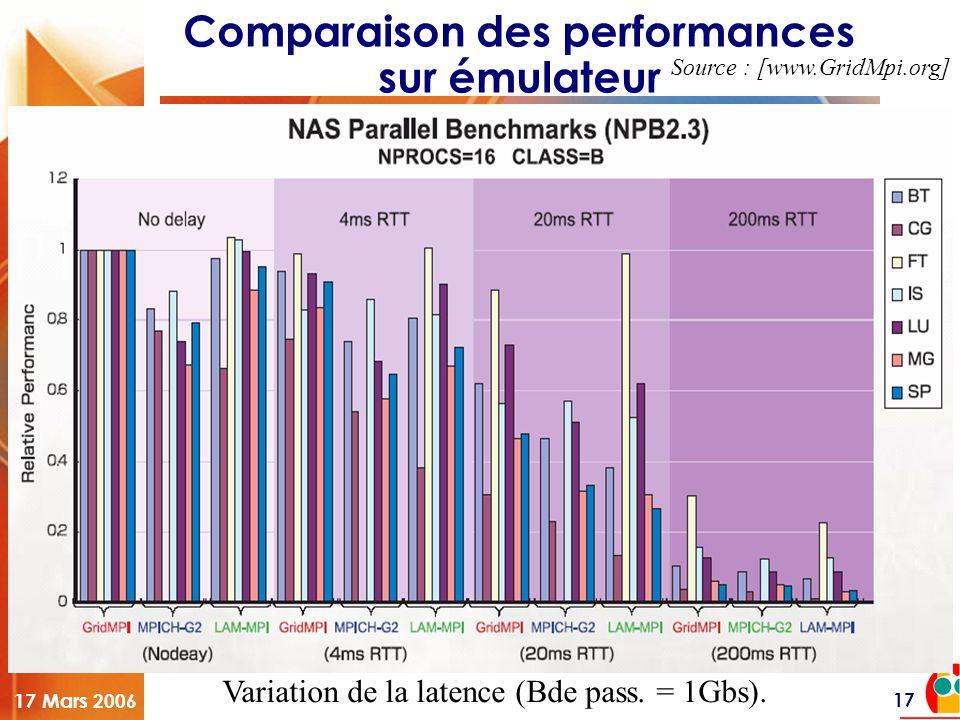 Hétérogénéité et longue distance dans les grilles 17 Mars 2006 17 Comparaison des performances sur émulateur Variation de la latence (Bde pass. = 1Gbs