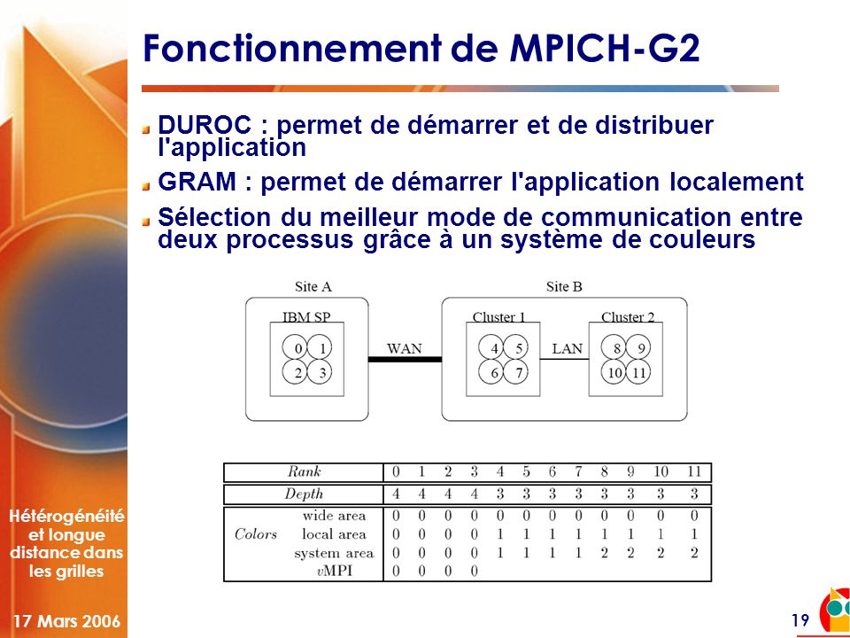Hétérogénéité et longue distance dans les grilles 17 Mars 2006 19 Fonctionnement de MPICH-G2 DUROC : permet de démarrer et de distribuer l application GRAM : permet de démarrer l application localement Sélection du meilleur mode de communication entre deux processus grâce à un système de couleurs