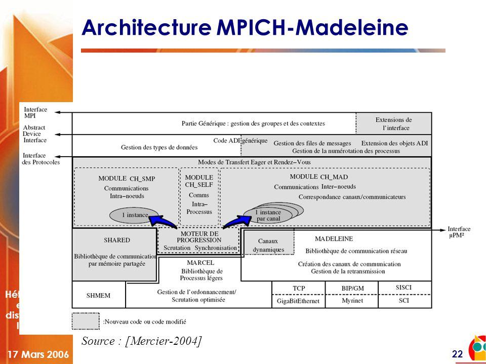 Hétérogénéité et longue distance dans les grilles 17 Mars 2006 22 Architecture MPICH-Madeleine Source : [Mercier-2004]