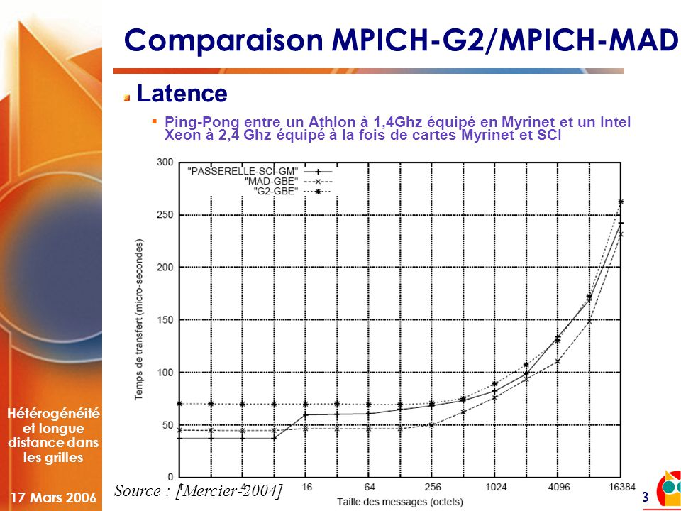Hétérogénéité et longue distance dans les grilles 17 Mars 2006 23 Comparaison MPICH-G2/MPICH-MAD Latence  Ping-Pong entre un Athlon à 1,4Ghz équipé en Myrinet et un Intel Xeon à 2,4 Ghz équipé à la fois de cartes Myrinet et SCI Source : [Mercier-2004]
