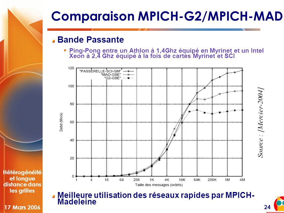 Hétérogénéité et longue distance dans les grilles 17 Mars 2006 24 Comparaison MPICH-G2/MPICH-MAD Bande Passante  Ping-Pong entre un Athlon à 1,4Ghz équipé en Myrinet et un Intel Xeon à 2,4 Ghz équipé à la fois de cartes Myrinet et SCI Meilleure utilisation des réseaux rapides par MPICH- Madeleine Source : [Mercier-2004]