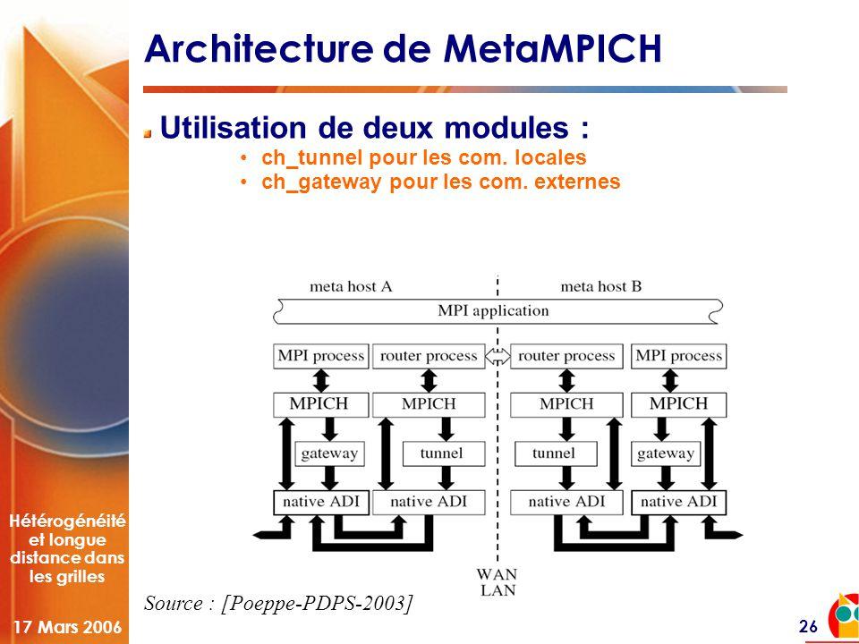 Hétérogénéité et longue distance dans les grilles 17 Mars 2006 26 Architecture de MetaMPICH Utilisation de deux modules : •ch_tunnel pour les com. loc