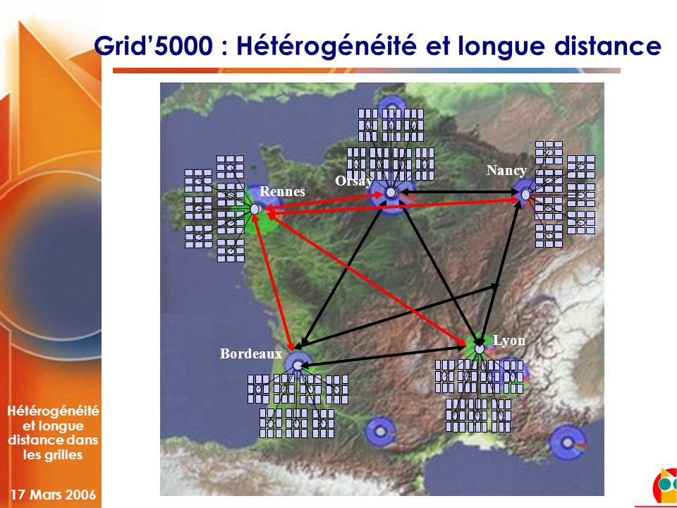 Hétérogénéité et longue distance dans les grilles 17 Mars 2006 Grid'5000 : Hétérogénéité et longue distance Orsay Rennes Lyon Bordeaux Nancy