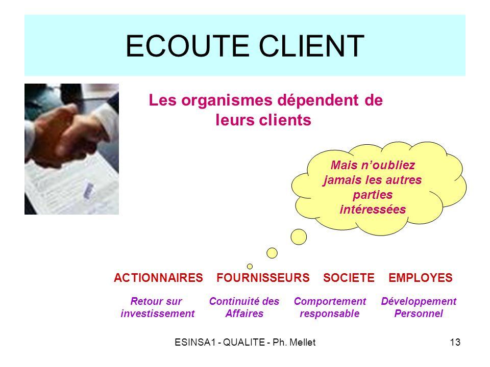 ESINSA1 - QUALITE - Ph. Mellet13 ECOUTE CLIENT - Les organismes dépendent de leurs clients Mais n'oubliez jamais les autres parties intéressées ACTION