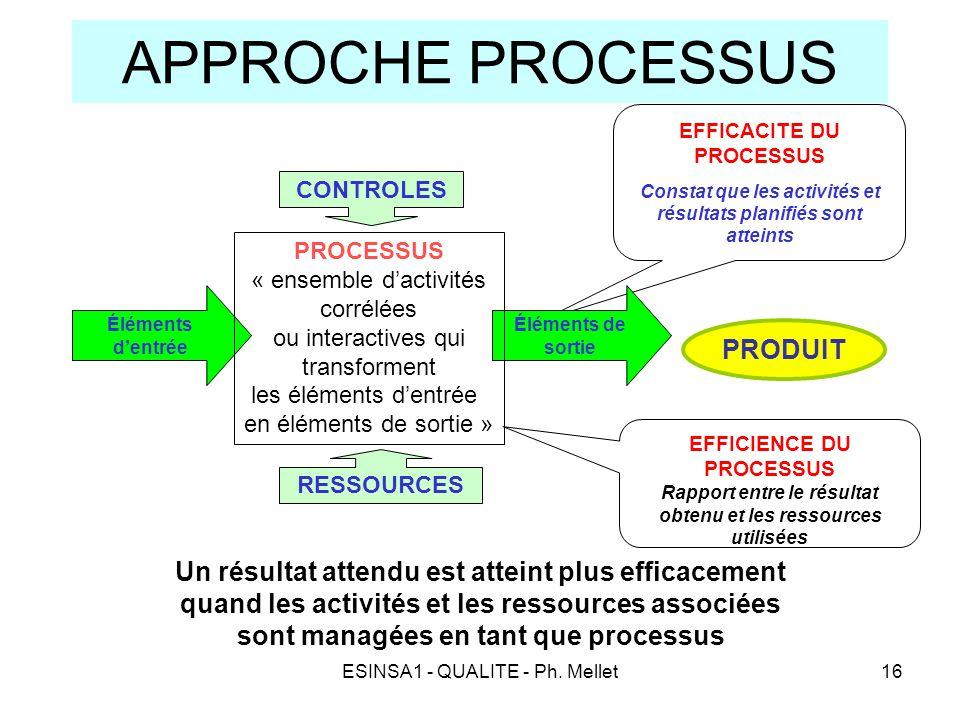 ESINSA1 - QUALITE - Ph. Mellet16 APPROCHE PROCESSUS Un résultat attendu est atteint plus efficacement quand les activités et les ressources associées