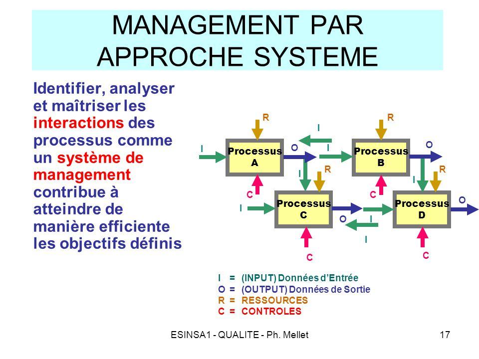 ESINSA1 - QUALITE - Ph. Mellet17 MANAGEMENT PAR APPROCHE SYSTEME Identifier, analyser et maîtriser les interactions des processus comme un système de