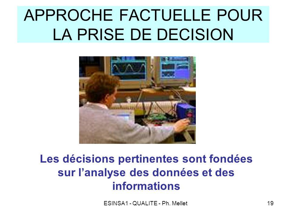 ESINSA1 - QUALITE - Ph. Mellet19 APPROCHE FACTUELLE POUR LA PRISE DE DECISION Les décisions pertinentes sont fondées sur l'analyse des données et des