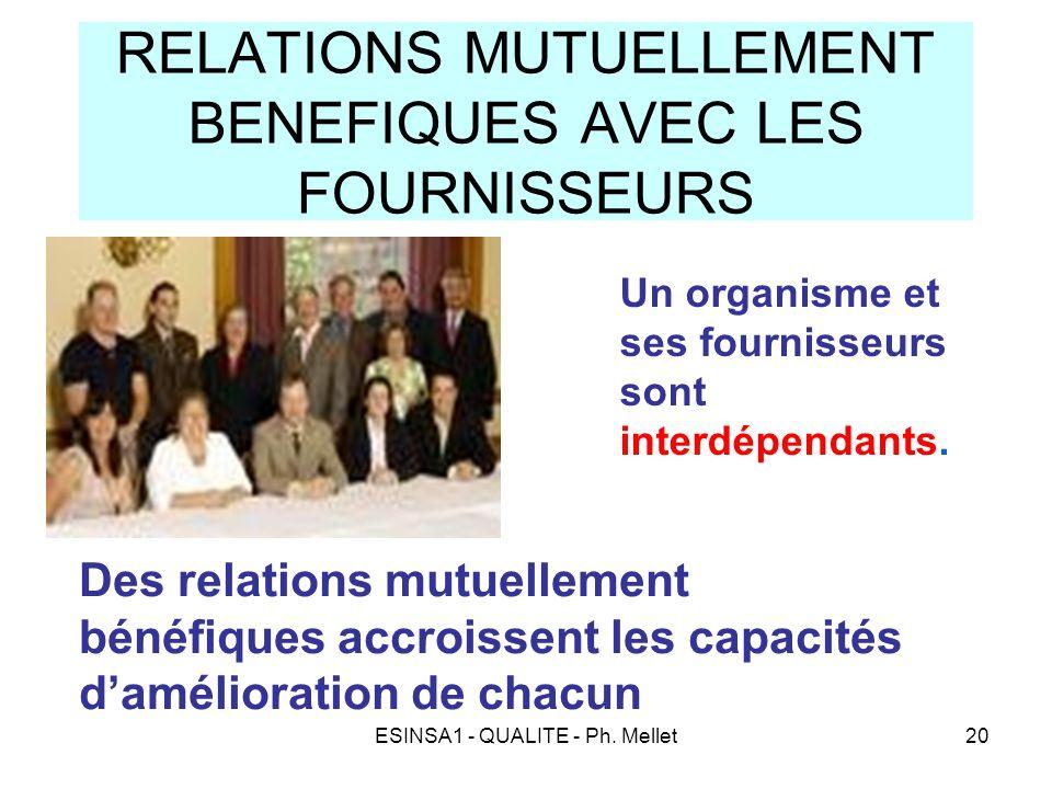 ESINSA1 - QUALITE - Ph. Mellet20 RELATIONS MUTUELLEMENT BENEFIQUES AVEC LES FOURNISSEURS Un organisme et ses fournisseurs sont interdépendants. Des re