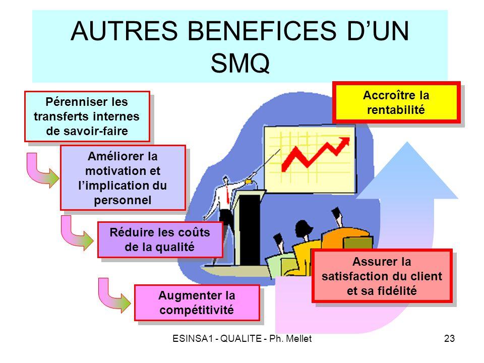 ESINSA1 - QUALITE - Ph. Mellet23 AUTRES BENEFICES D'UN SMQ Pérenniser les transferts internes de savoir-faire Améliorer la motivation et l'implication