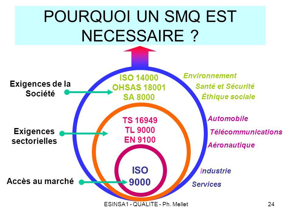 ESINSA1 - QUALITE - Ph. Mellet24 POURQUOI UN SMQ EST NECESSAIRE ? Accès au marché ISO 9000 TS 16949 TL 9000 EN 9100 ISO 14000 OHSAS 18001 SA 8000 Exig