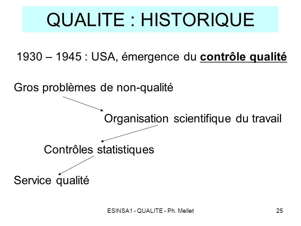 ESINSA1 - QUALITE - Ph. Mellet25 QUALITE : HISTORIQUE 1930 – 1945 : USA, émergence du contrôle qualité Gros problèmes de non-qualité Organisation scie