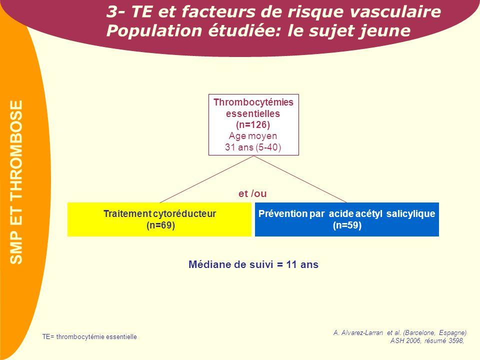 PREVAIL 2- TE et facteurs de risque vasculaire Résultats: attention au tabac 31 événements thrombotiques* (16% à 10 ans) TE= thrombocytémie essentielle (*) fréquence élevée des événements thrombotiques chez ces sujets jeunes, proche de celle observée chez les sujets âgés.