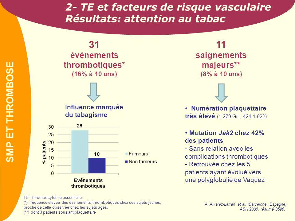 PREVAIL 2- TE et facteurs de risque vasculaire Résultats: attention au tabac 31 événements thrombotiques* (16% à 10 ans) TE= thrombocytémie essentiell