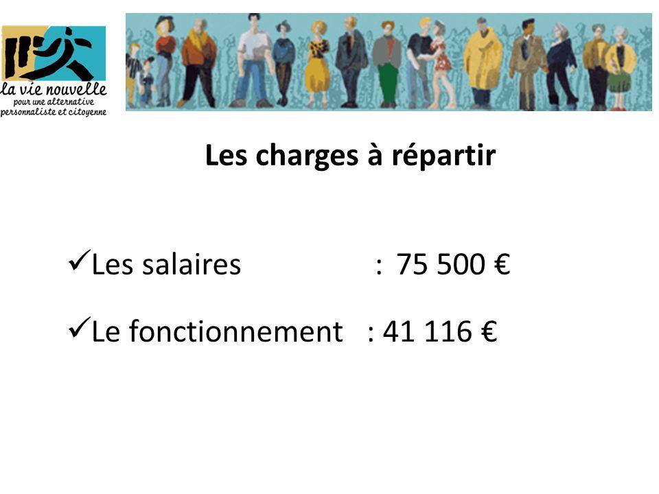 Les charges à répartir  Les salaires : 75 500 €  Le fonctionnement : 41 116 €