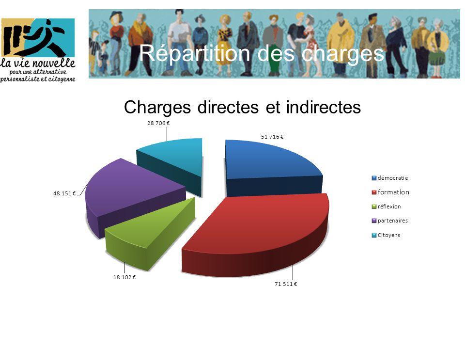 Répartition des charges Charges directes et indirectes
